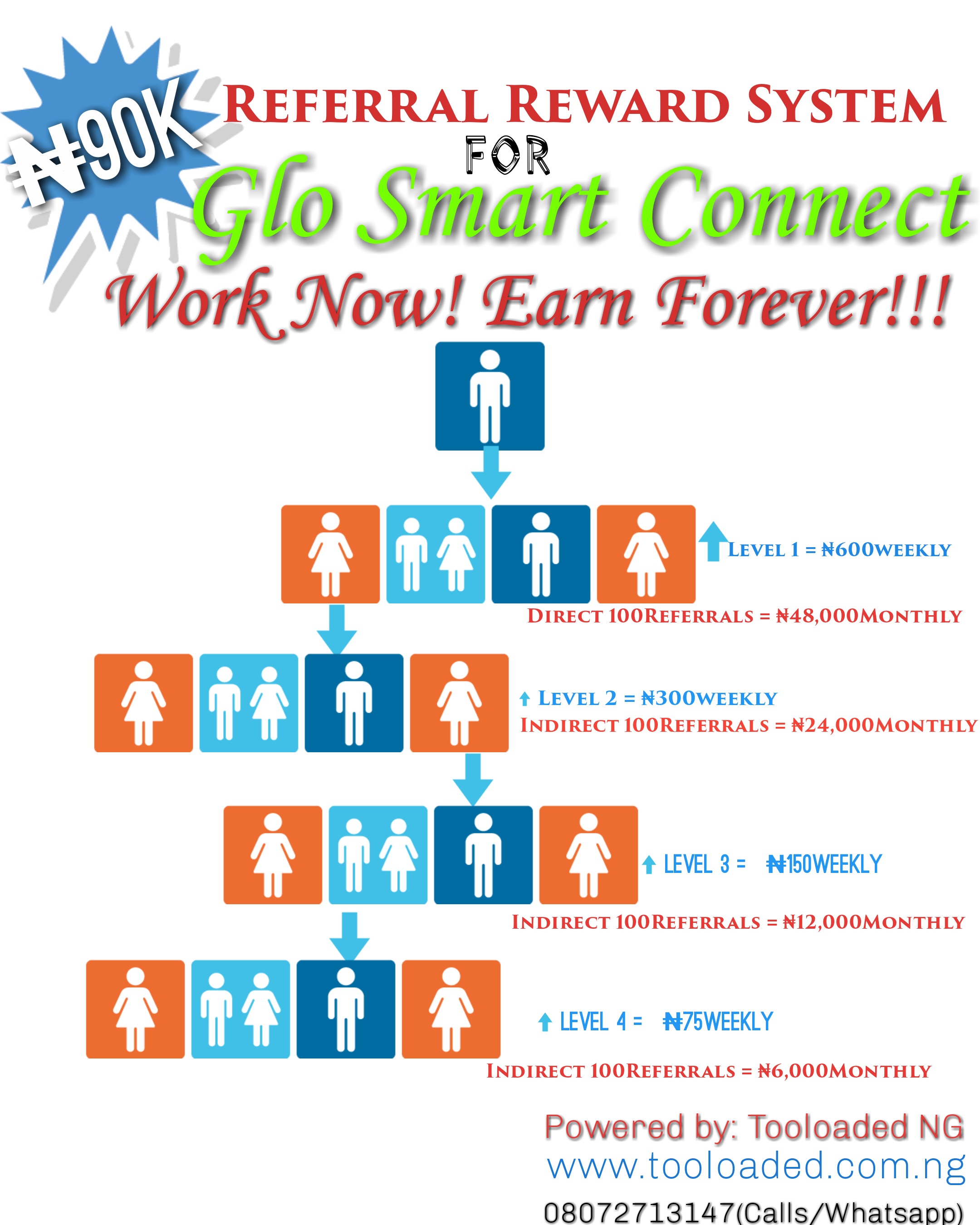 How to Earn 90k Monthly with Glo smart connect.